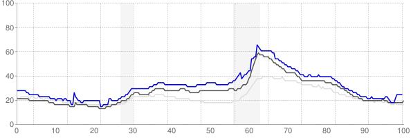Flint, Michigan monthly unemployment rate chart